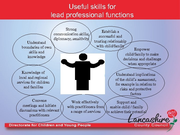 Useful skills for lead professional functions Understand boundaries of own skills and knowledge Strong