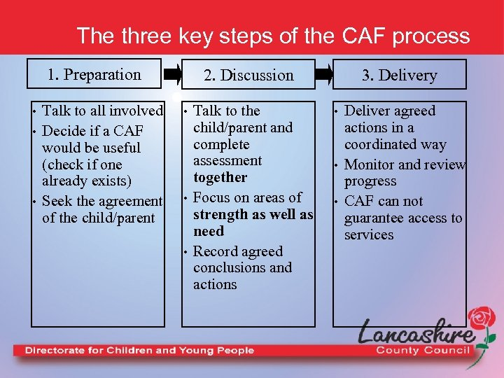 The three key steps of the CAF process 1. Preparation • • • Talk