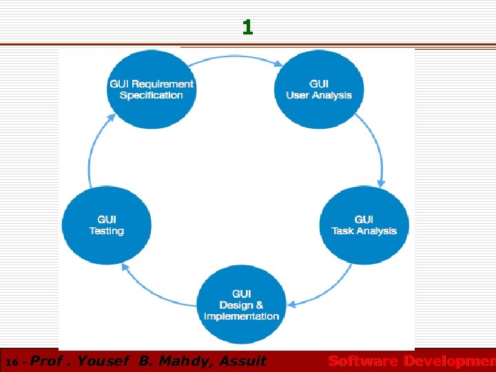 1 16 - Prof. Yousef B. Mahdy, Assuit Software Developmen