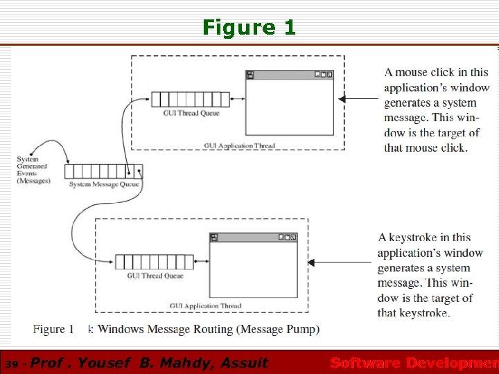 Figure 1 39 - Prof. Yousef B. Mahdy, Assuit Software Developmen