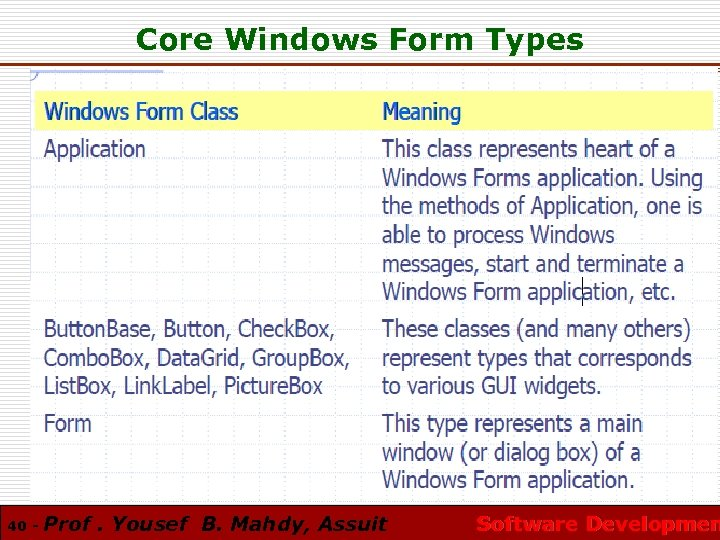 Core Windows Form Types 40 - Prof. Yousef B. Mahdy, Assuit Software Developmen