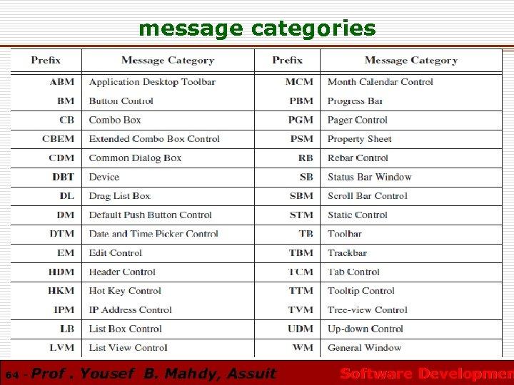 message categories 64 - Prof. Yousef B. Mahdy, Assuit Software Developmen