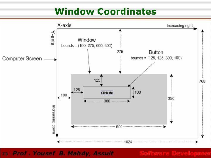 Window Coordinates 73 - Prof. Yousef B. Mahdy, Assuit Software Developmen