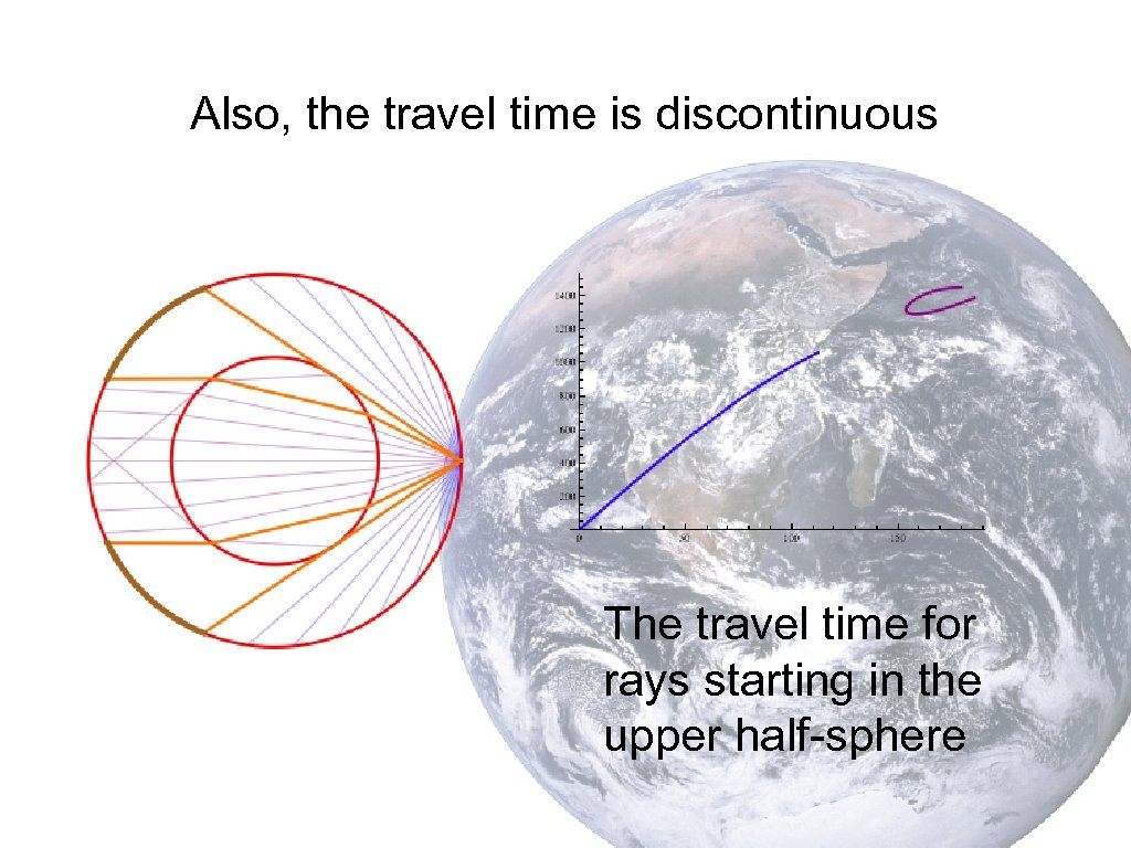 Also, the travel time is discontinuous The travel time for rays starting in the