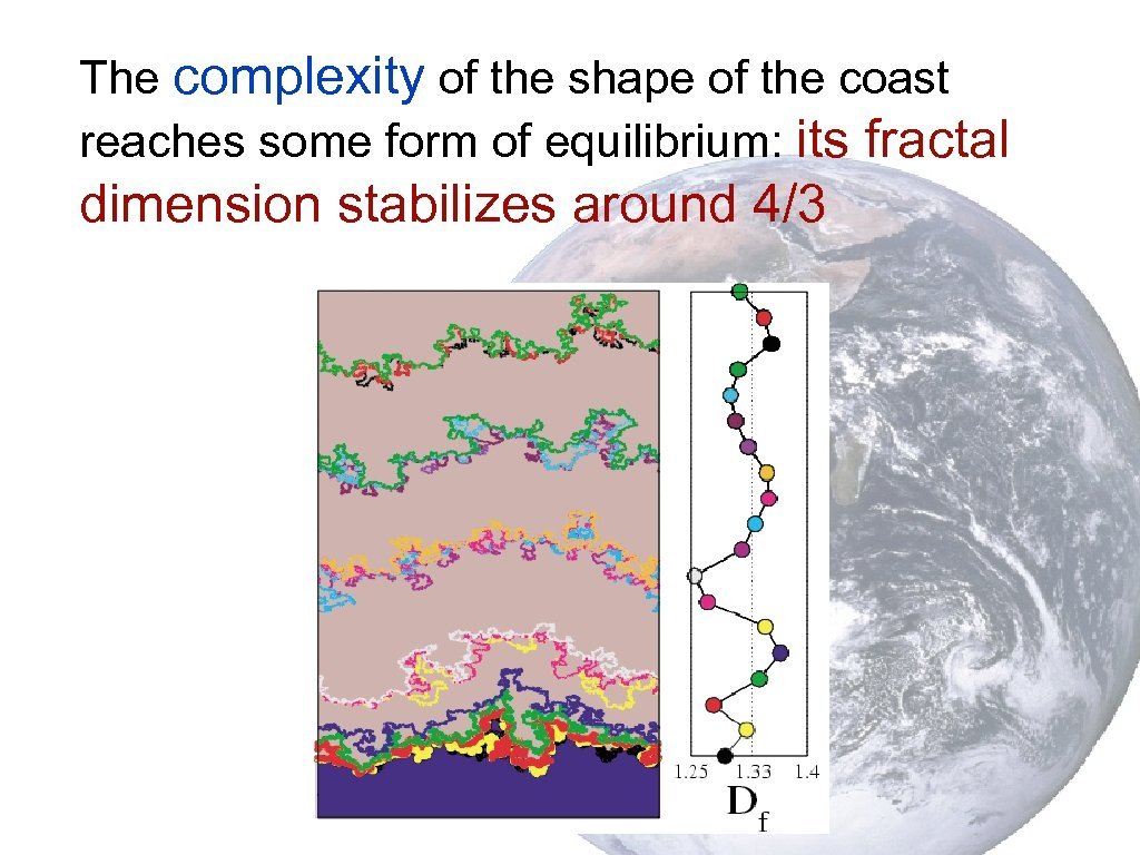 The complexity of the shape of the coast reaches some form of equilibrium: its