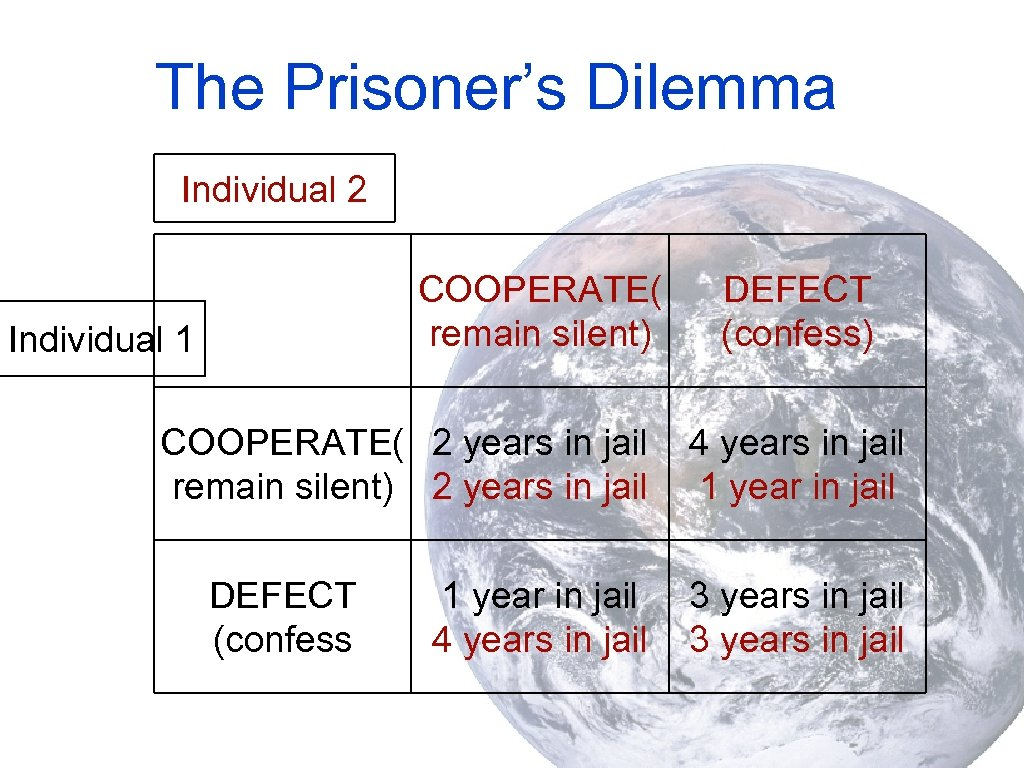 The Prisoner's Dilemma Individual 2 COOPERATE( remain silent) Individual 1 COOPERATE( 2 years in