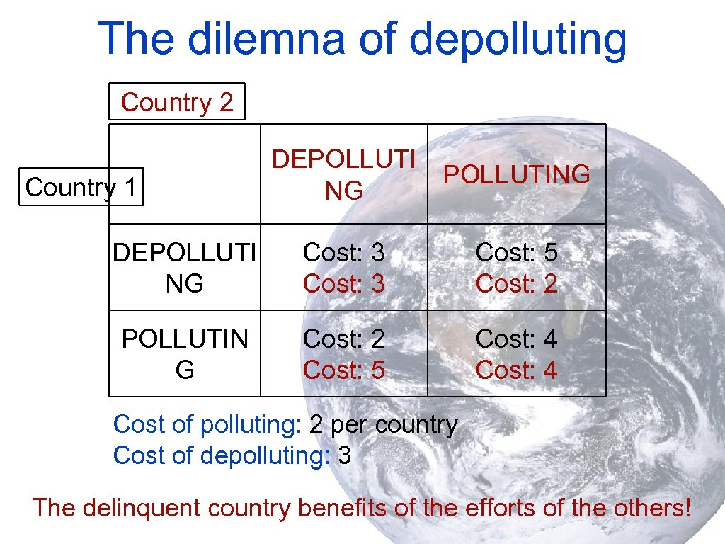 The dilemna of depolluting Country 2 Country 1 DEPOLLUTING NG DEPOLLUTI NG Cost: 3