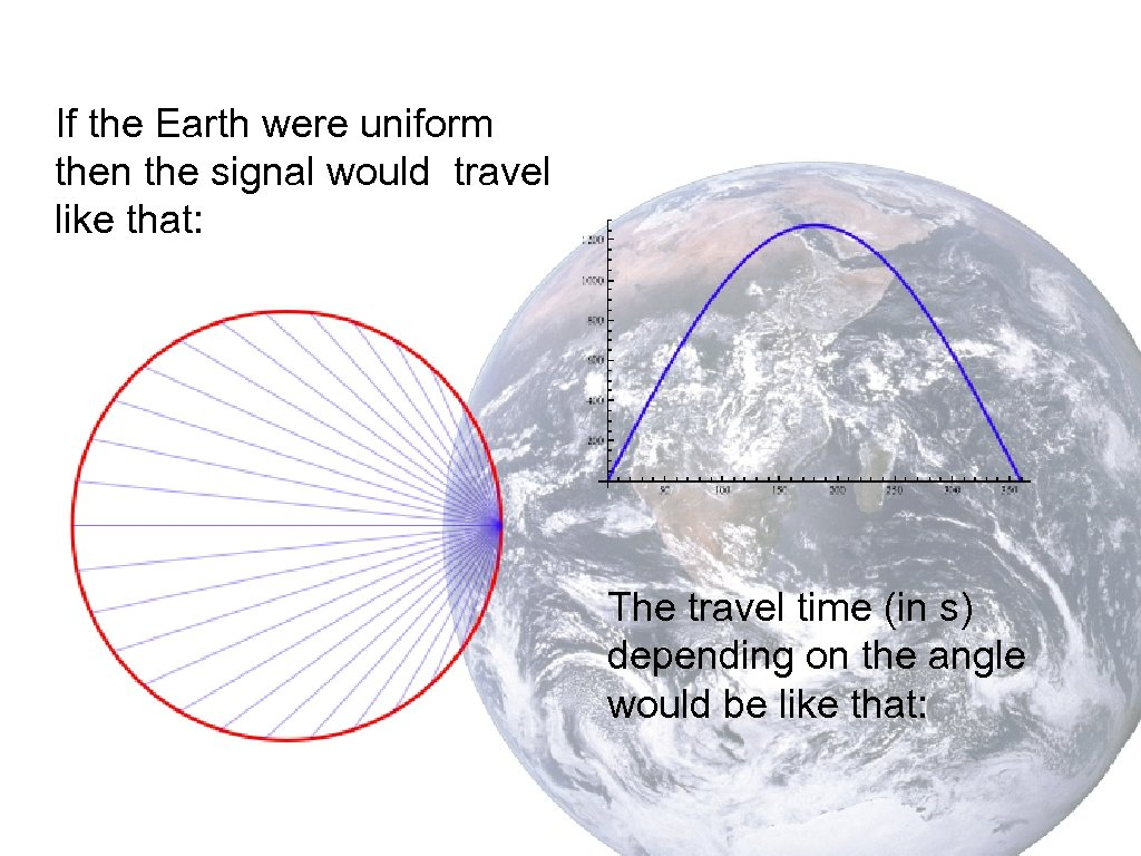 If the Earth were uniform then the signal would travel like that: The travel
