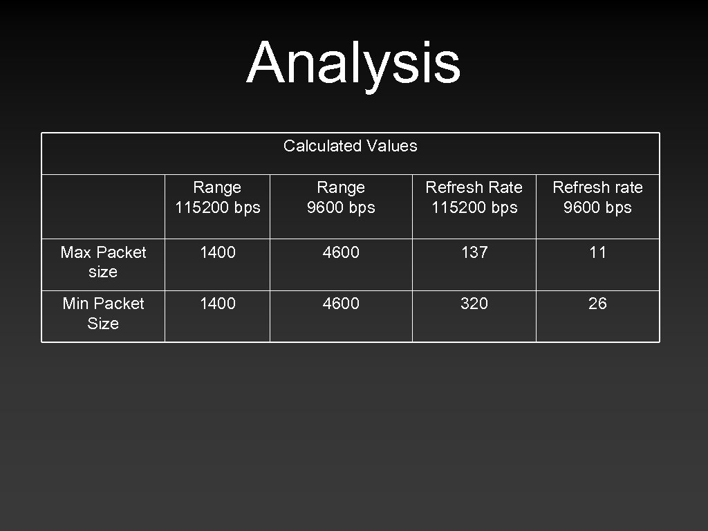 Analysis Calculated Values Range 115200 bps Range 9600 bps Refresh Rate 115200 bps Refresh