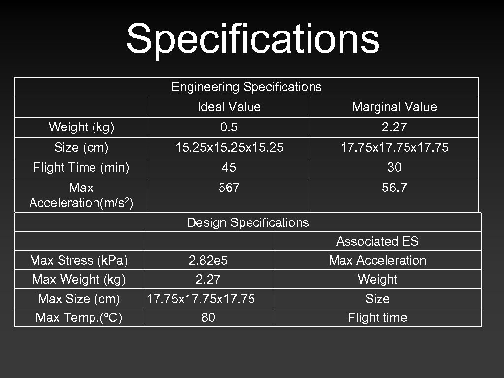 Specifications Engineering Specifications Ideal Value Marginal Value Weight (kg) 0. 5 2. 27 Size