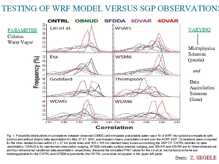 TESTING OF WRF MODEL VERSUS SGP OBSERVATIONS PARAMETER Column Water Vapor VARYING Microphysics Schemes