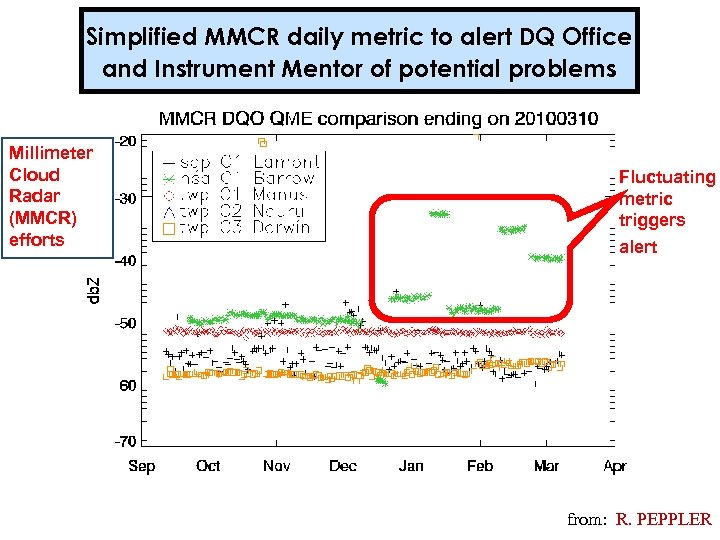 Simplified MMCR daily metric to alert DQ Office and Instrument Mentor of potential problems