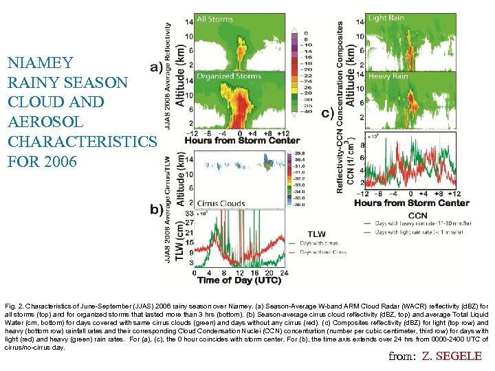 NIAMEY RAINY SEASON CLOUD AND AEROSOL CHARACTERISTICS FOR 2006 Fig. 2. Characteristics of June-September