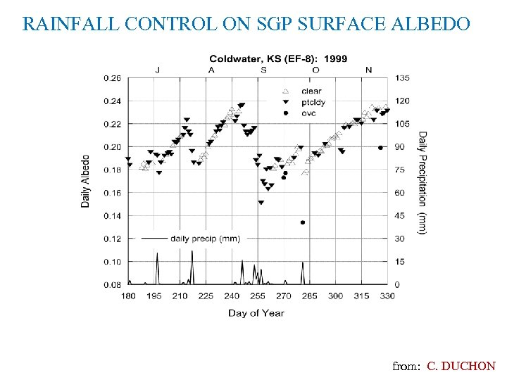RAINFALL CONTROL ON SGP SURFACE ALBEDO from: C. DUCHON