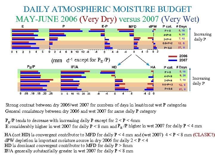 DAILY ATMOSPHERIC MOISTURE BUDGET MAY-JUNE 2006 (Very Dry) versus 2007 (Very Wet) Increasing daily