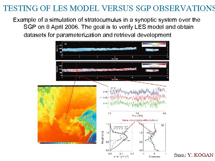TESTING OF LES MODEL VERSUS SGP OBSERVATIONS Example of a simulation of stratocumulus in
