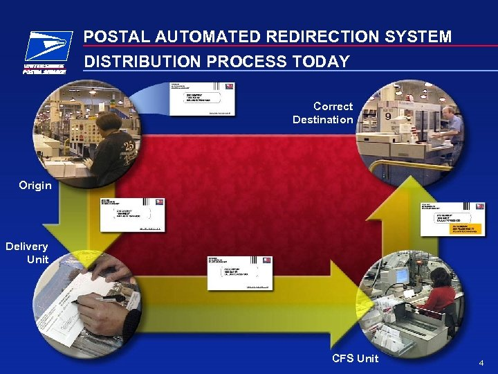 POSTAL AUTOMATED REDIRECTION SYSTEM DISTRIBUTION PROCESS TODAY Correct Destination Origin Delivery Unit CFS Unit