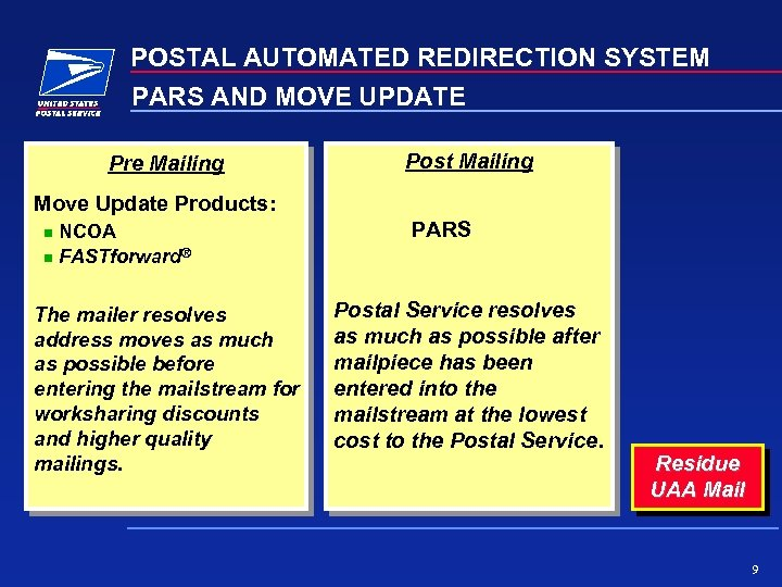 POSTAL AUTOMATED REDIRECTION SYSTEM PARS AND MOVE UPDATE Pre Mailing Post Mailing Move Update
