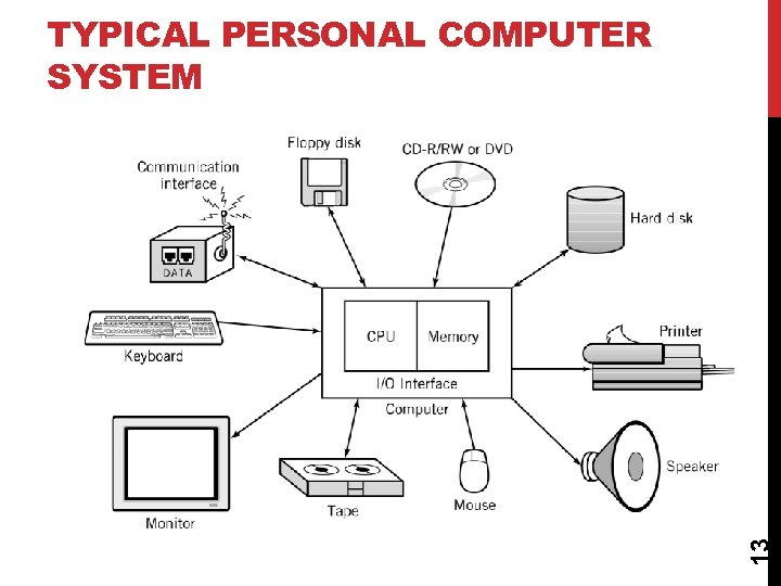 13 TYPICAL PERSONAL COMPUTER SYSTEM