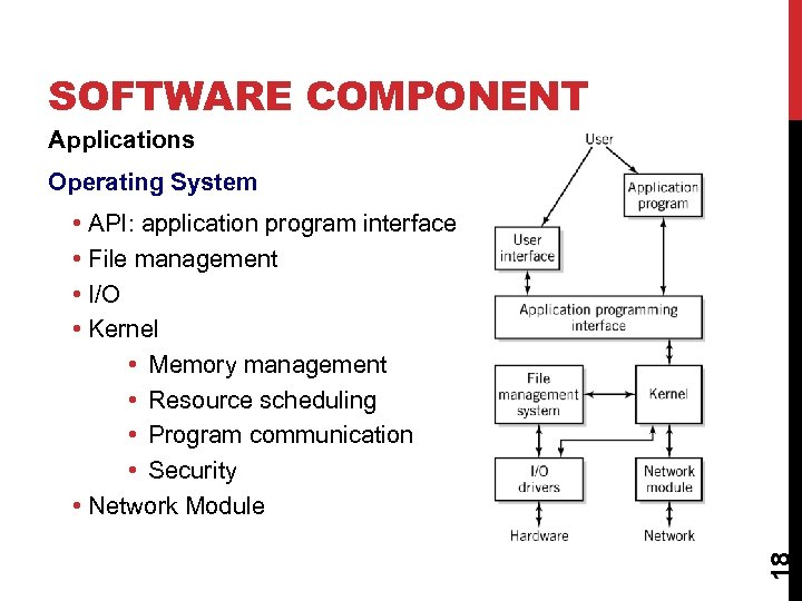 SOFTWARE COMPONENT Applications Operating System 18 • API: application program interface • File management