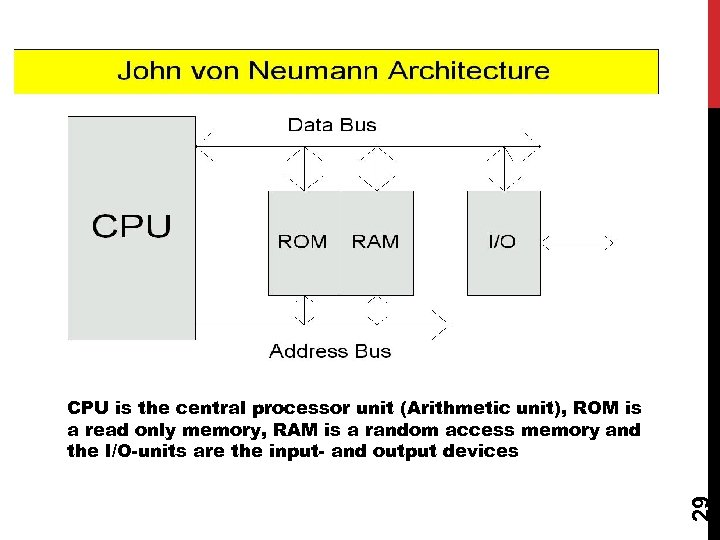 29 CPU is the central processor unit (Arithmetic unit), ROM is a read only