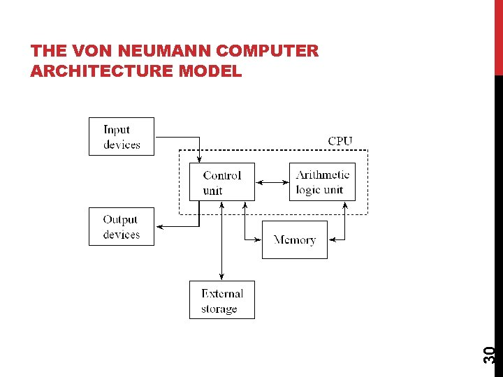 30 THE VON NEUMANN COMPUTER ARCHITECTURE MODEL