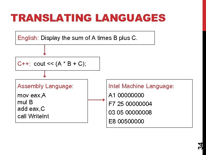 TRANSLATING LANGUAGES English: Display the sum of A times B plus C. C++: cout