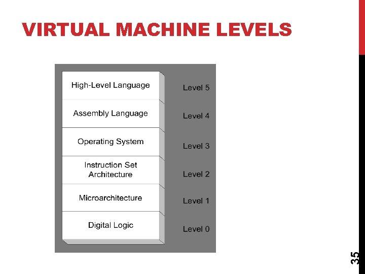 35 VIRTUAL MACHINE LEVELS