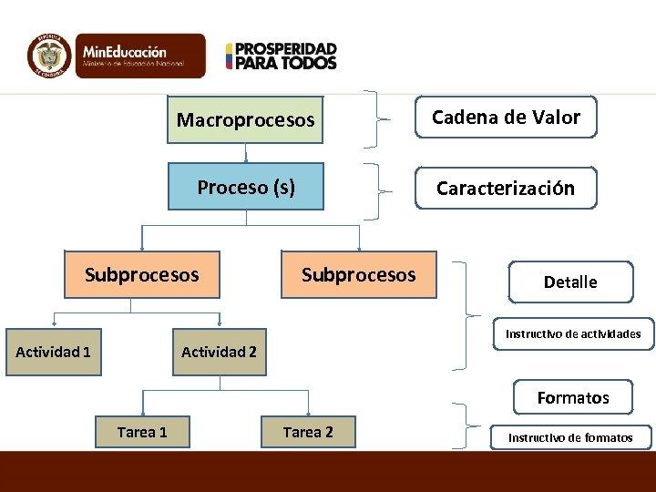 Macroprocesos Cadena de Valor Proceso (s) Caracterización Subprocesos Detalle Instructivo de actividades Actividad 1