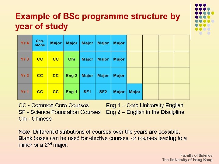 Example of BSc programme structure by year of study CC - Common Core Courses
