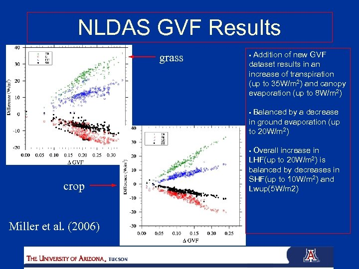 NLDAS GVF Results grass Addition of new GVF dataset results in an increase of