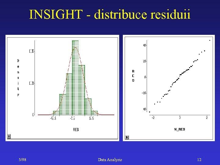 INSIGHT - distribuce residuii 5/98 Data Analysis 12