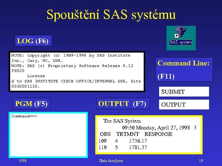 Spouštění SAS systému LOG (F 6) NOTE: Copyright (c) 1989 -1996 by SAS Institute