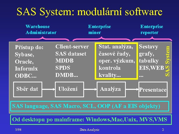 SAS System: modulární software Přístup do: Sybase, Oracle, Informix ODBC. . . Sběr dat
