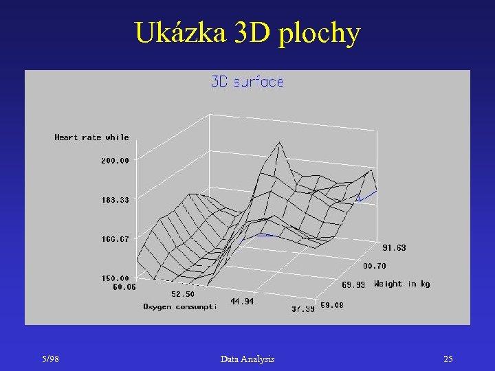 Ukázka 3 D plochy 5/98 Data Analysis 25