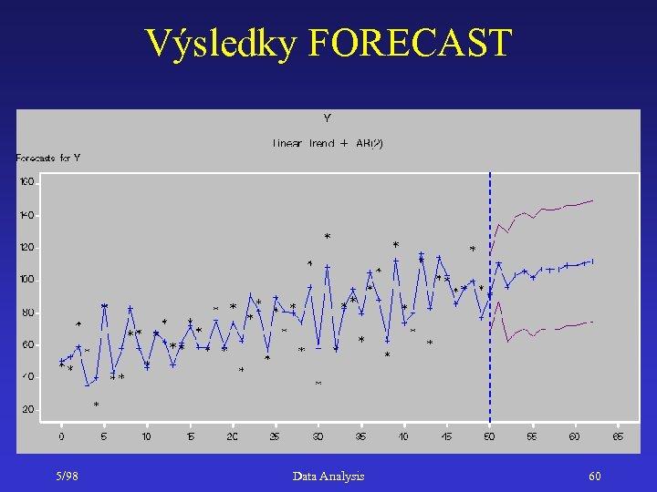 Výsledky FORECAST 5/98 Data Analysis 60