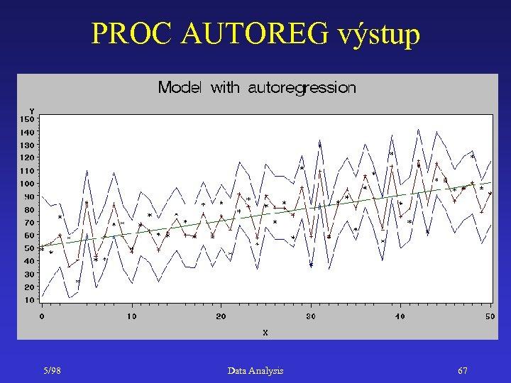 PROC AUTOREG výstup 5/98 Data Analysis 67