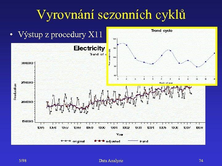 Vyrovnání sezonních cyklů • Výstup z procedury X 11 5/98 Data Analysis 74