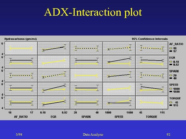 ADX-Interaction plot 5/98 Data Analysis 92