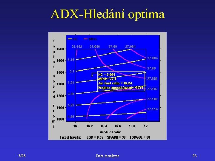 ADX-Hledání optima 5/98 Data Analysis 93