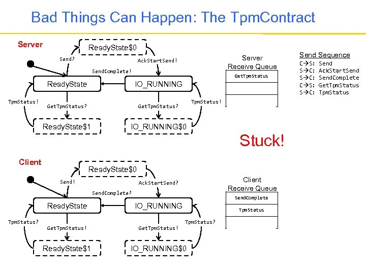 Bad Things Can Happen: The Tpm. Contract Server Ready. State$0 Send? Server Receive Queue