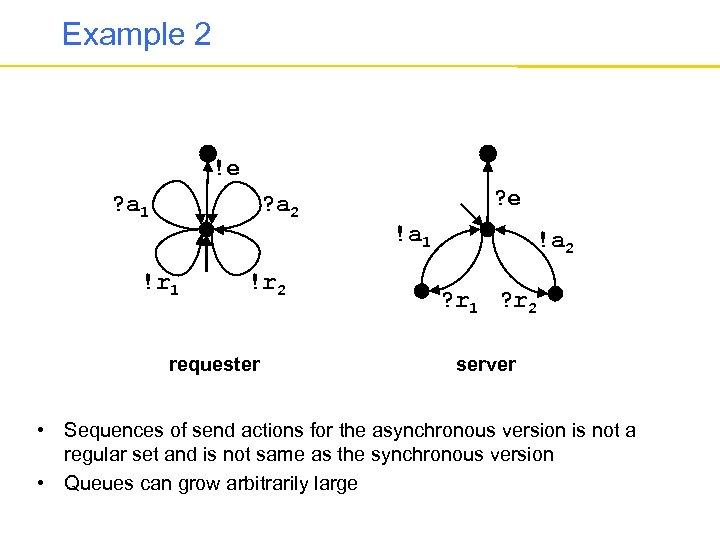 Example 2 !e ? a 1 ? a 2 !r 1 !r 2 requester