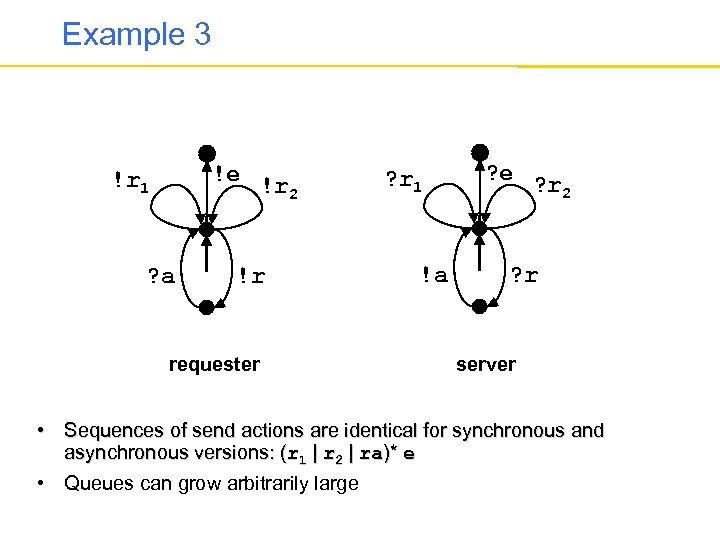 Example 3 !e !r 2 !r 1 ? a !r requester ? r 1