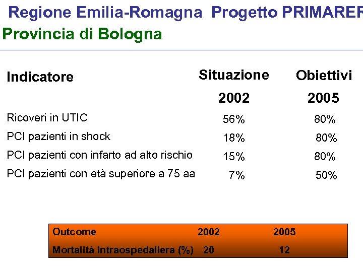 Regione Emilia-Romagna Progetto PRIMARER Provincia di Bologna Situazione Obiettivi 2002 2005 Ricoveri in UTIC