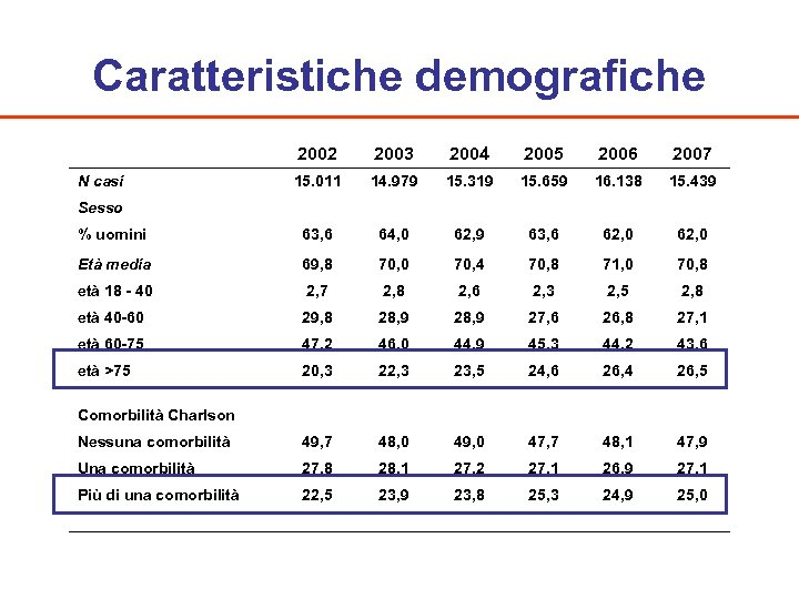 Caratteristiche demografiche 2002 2003 2004 2005 2006 2007 N casi 15. 011 14. 979