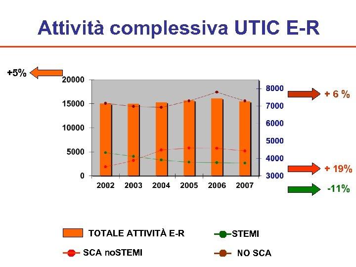 Attività complessiva UTIC E-R +5% + 6 % + 19% -11% TOTALE ATTIVITÀ E-R