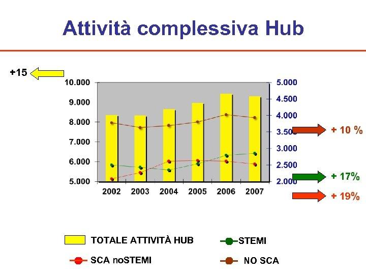 Attività complessiva Hub +15 + 10 % + 17% + 19% TOTALE ATTIVITÀ HUB