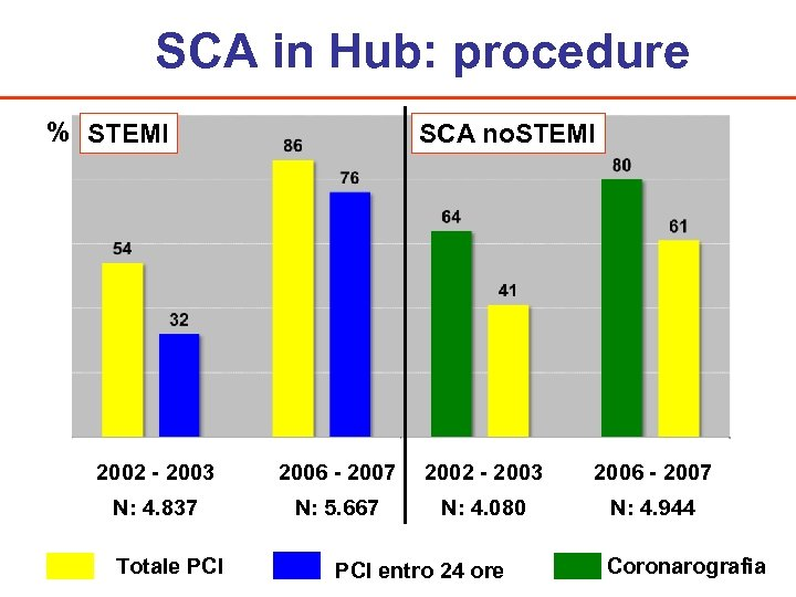 SCA in Hub: procedure % STEMI SCA no. STEMI 2002 - 2003 2006 -