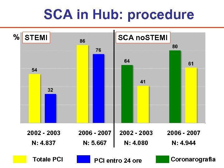 SCA in Hub: procedure % STEMI SCA no. STEMI 2002 - 2003 2006 -