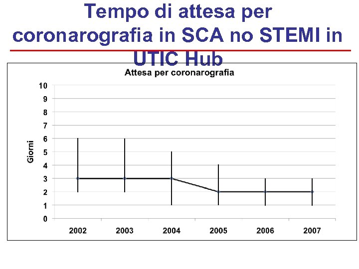 Tempo di attesa per coronarografia in SCA no STEMI in UTIC Hub
